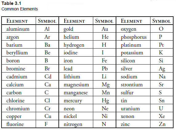 Periodic table with element mass about the periodic table of element table of elements list urtaz Image collections